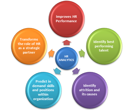 Benefits of HR Analytics